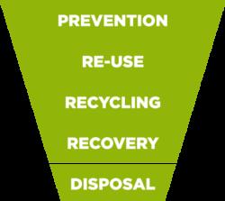 afplans-waste